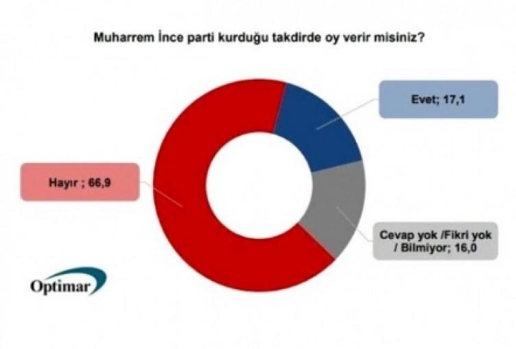CHP seçmeni kararını verdi... Bu anket sonrası ortalık fena karışacak