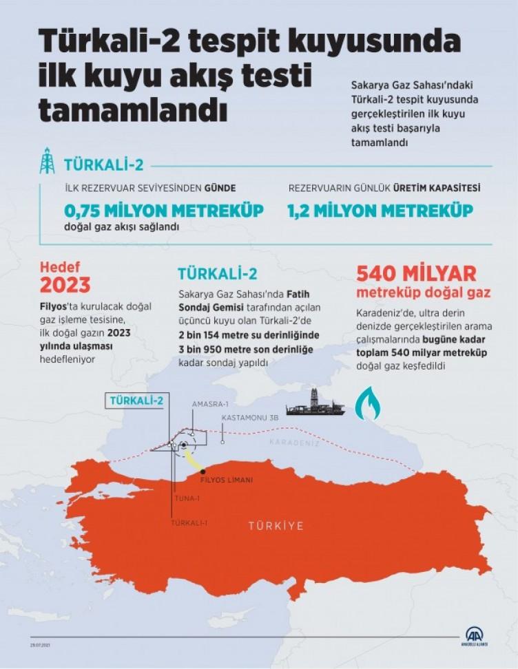 Türkiye Petrolleri Anonim Ortaklığı güzel haberi duyurdu