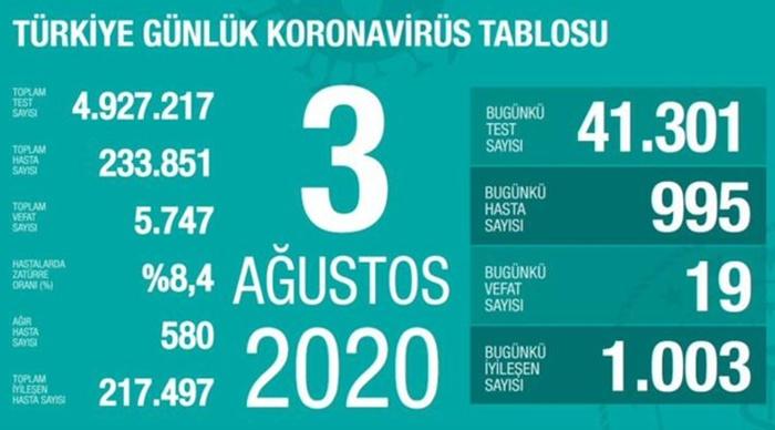 3 Ağustos korona tablosu açıklandı